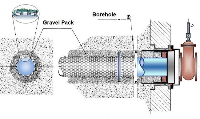 A Gravel Packed Lateral
